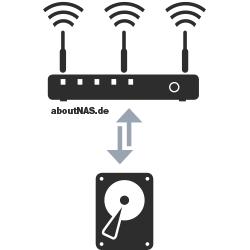 Router und Festplatte ergeben ein NAS.