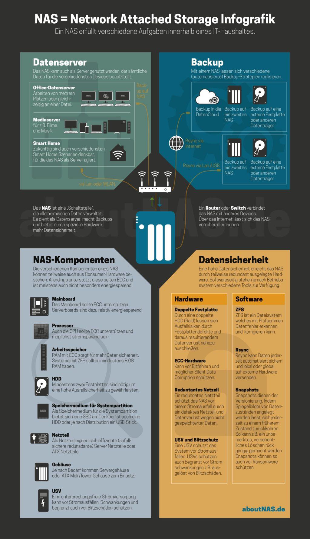 Infografik NAS (Network Attached Storage)
